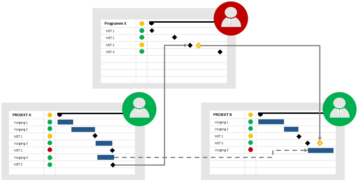 Programmmanagement in der Produktentwicklung 4
