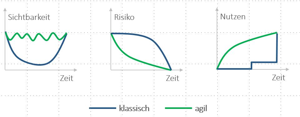 agiles Projektmanagement im Vergleich zum klassischen