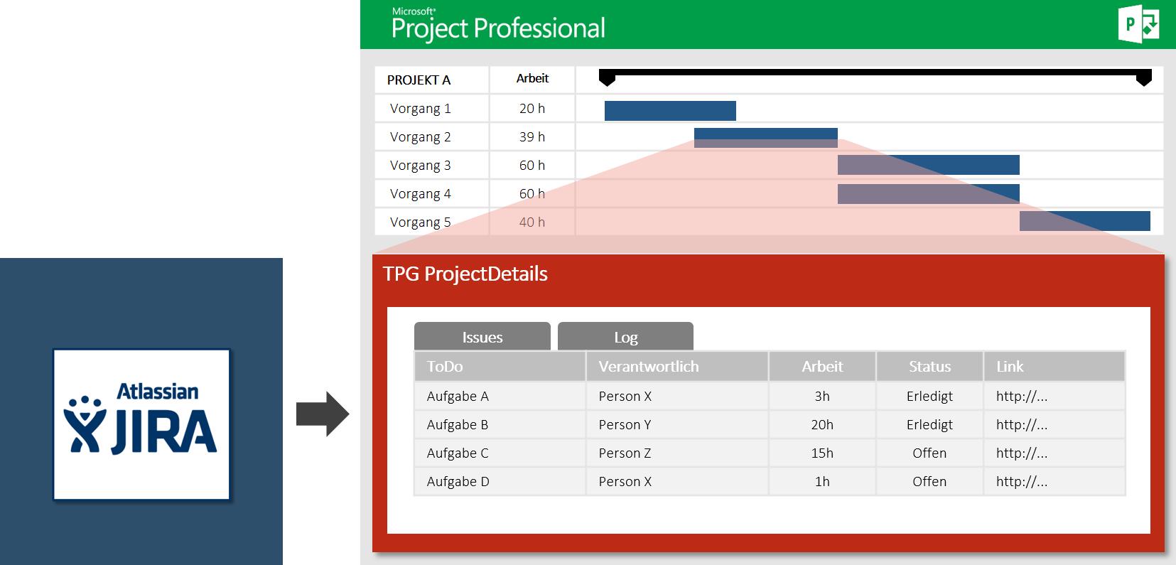 agile, klassisches oder hybrides Projektmanagement 8