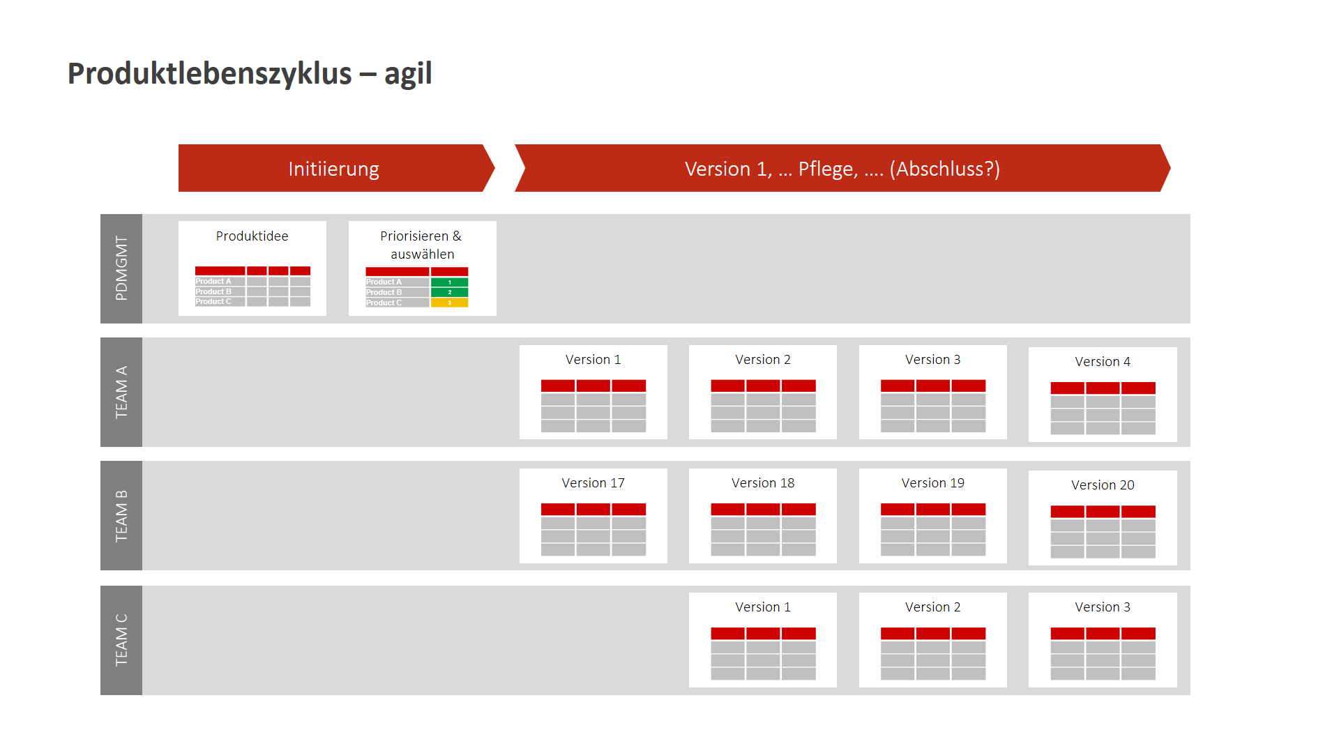Hybrides Projektmanagement Bild 2
