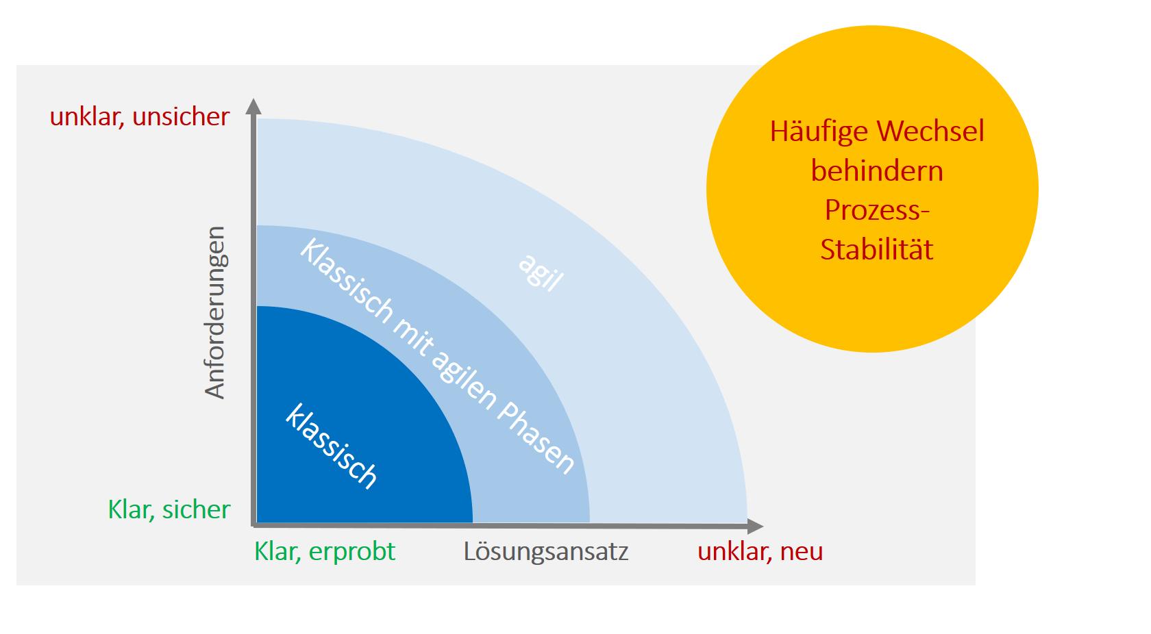 Hybrides Projektmanagement Bild 5