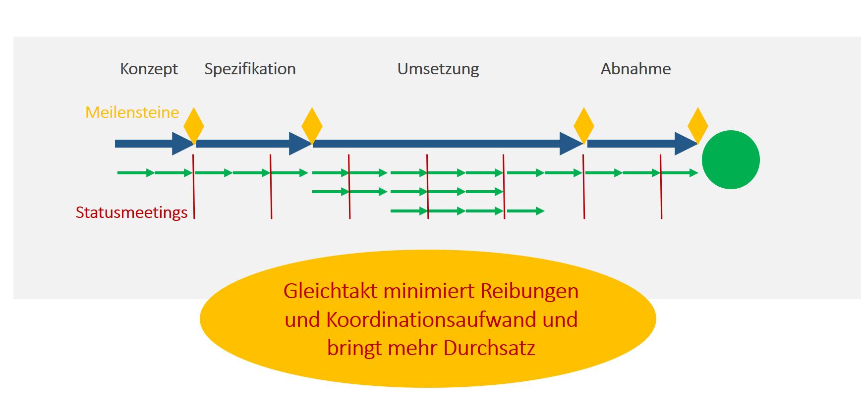 Hybrides Projektmanagement Bild 6
