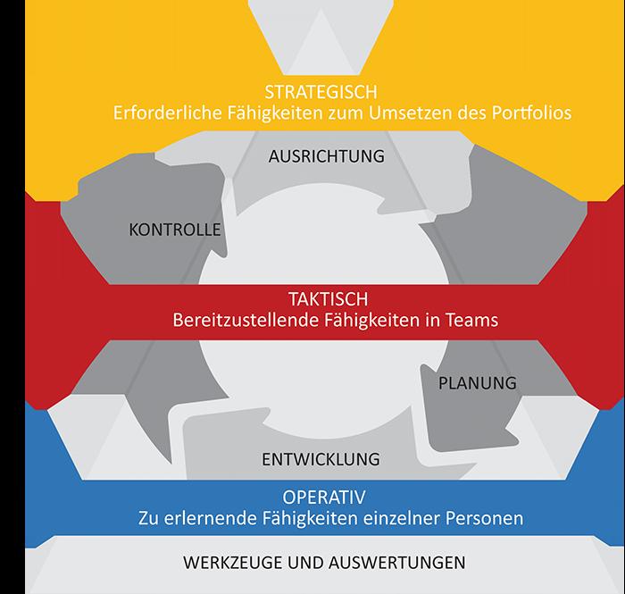 Skill-Management 1