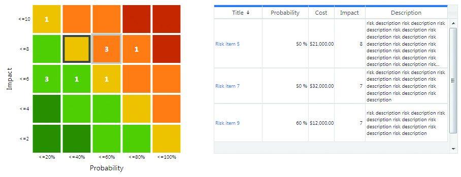 Risiko-Matrix im Risikomanagement