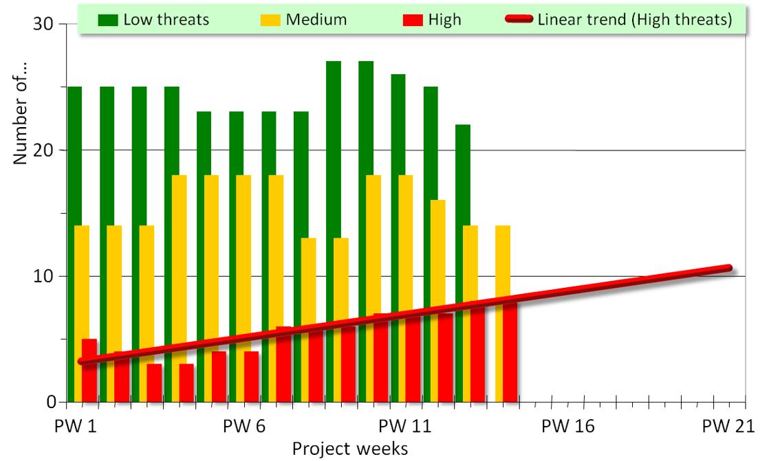 Qualitative Risikoanalyse beim Risikomanagement