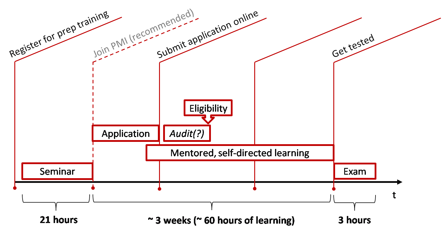 PMI-ACP Zertifizierung 3