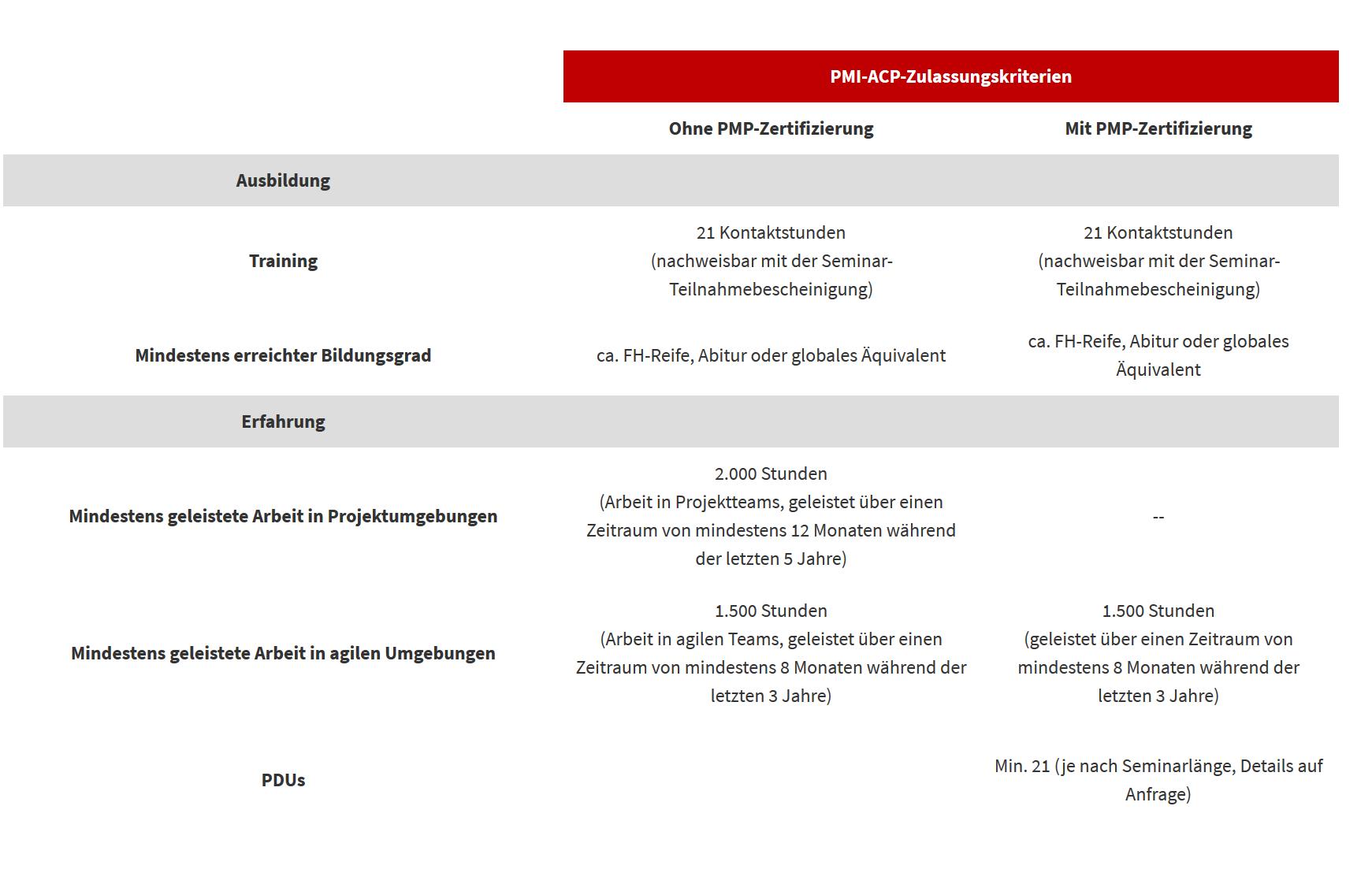PMI Agile Certified Practitioner Zulassungskriterien
