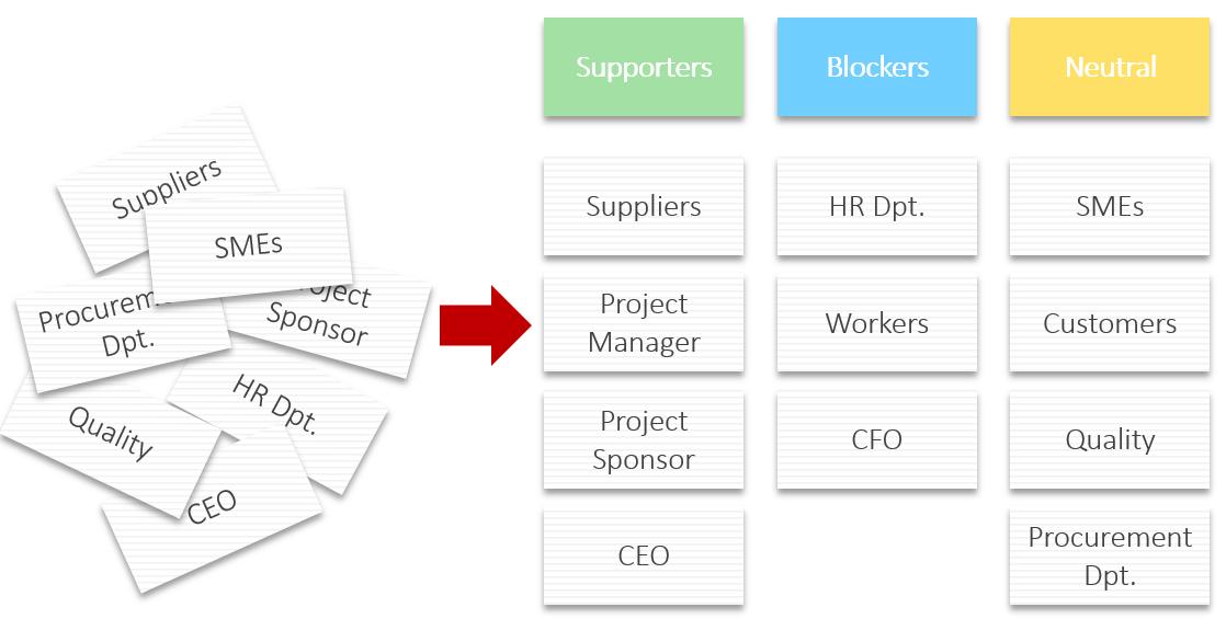 Stakeholdermanagement Affinitätsdiagramm mit Blockierern, Unterstützern und neutralen Stakeholdern