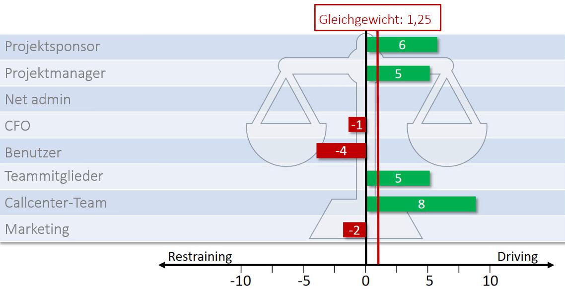 Stakeholdermanagement Kraftfeldanalyse