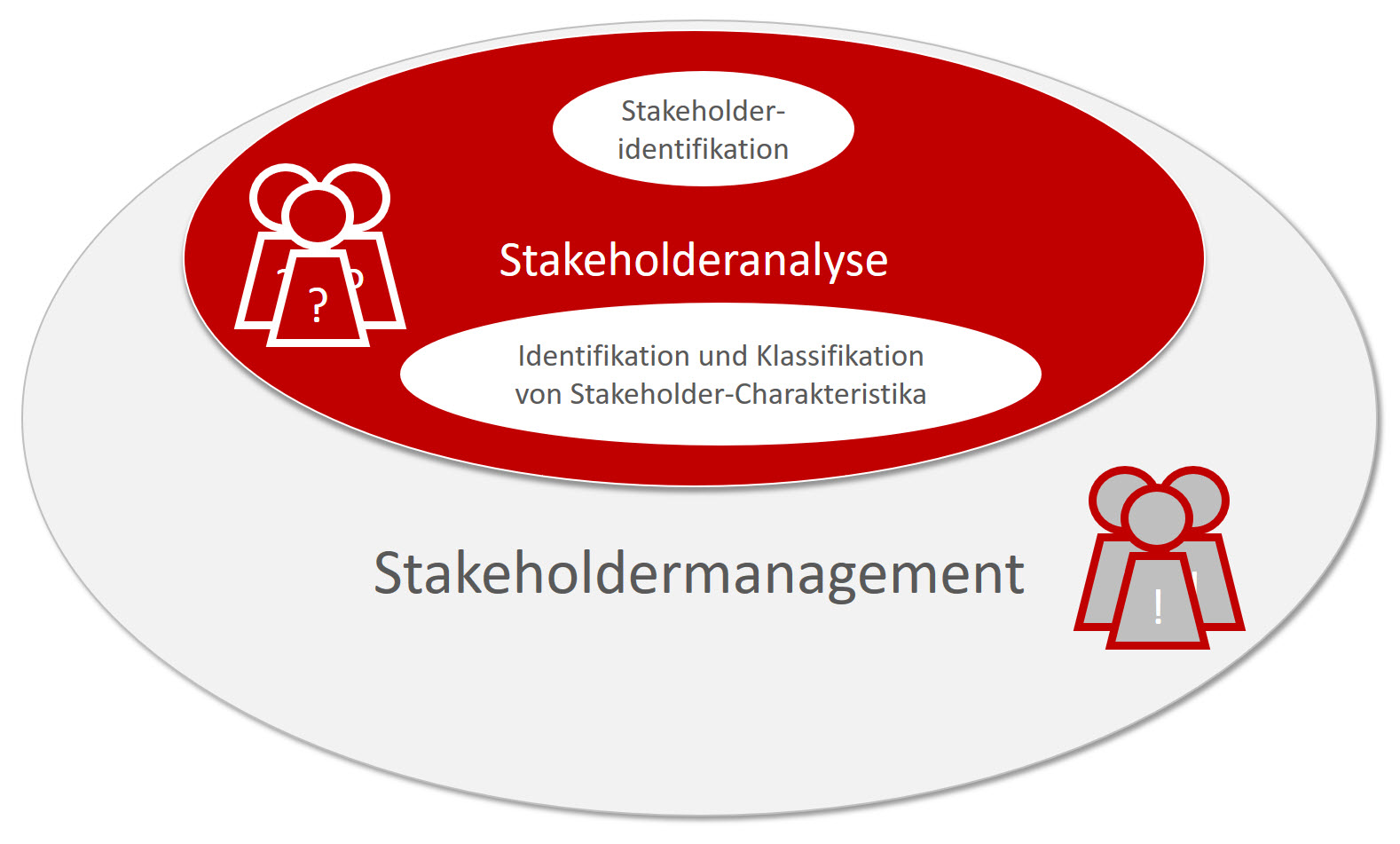 Stakeholdermanagement 1