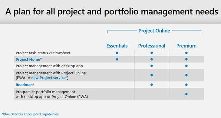 Neue Project Online Dienste