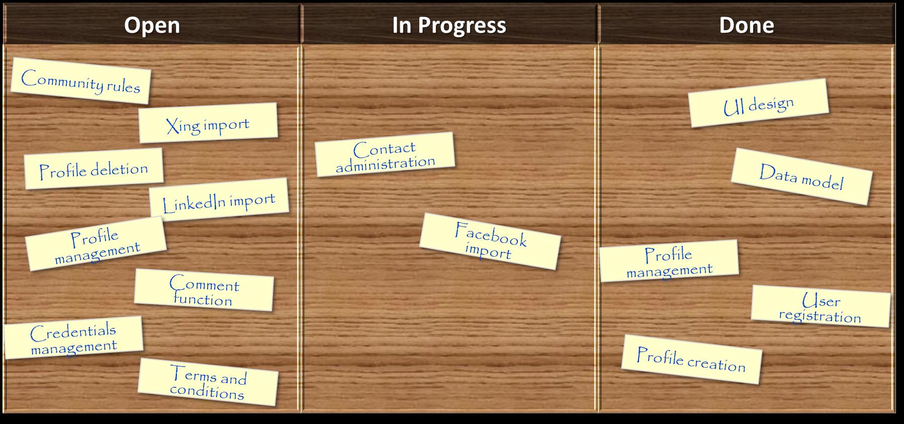 """agiles Projektmanagement Grundlagen """"Beispiel Kanban Board"""""""