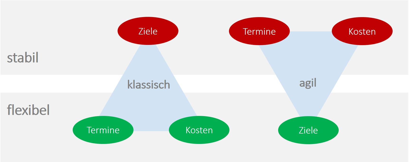 Der unterschiedliche Ansatz beim klassischen und agilen Projektmanagement 2