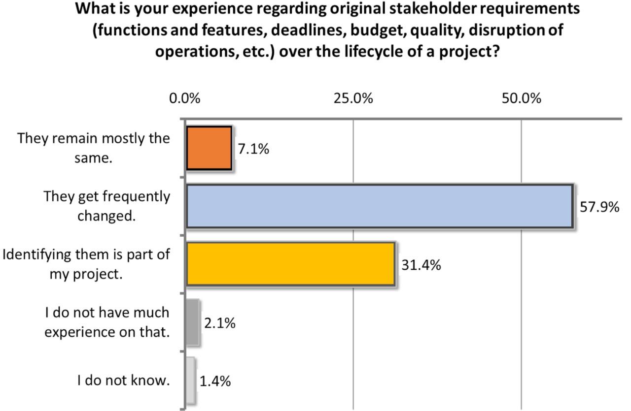 """Umfrage """"Eignen sich die Projekte für agile Methoden?"""""""