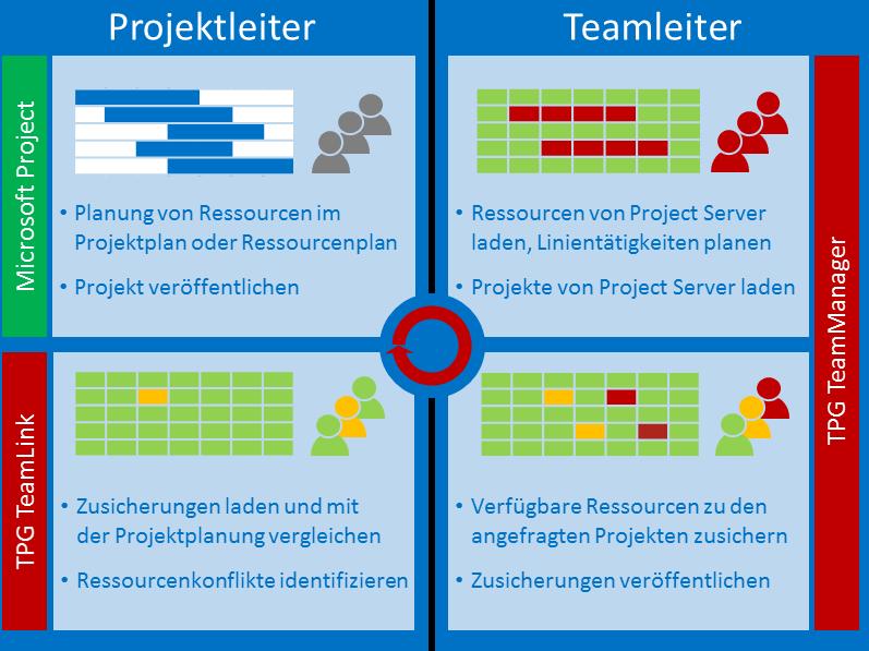 Ressourcenplanung mit SharePoint Prozess