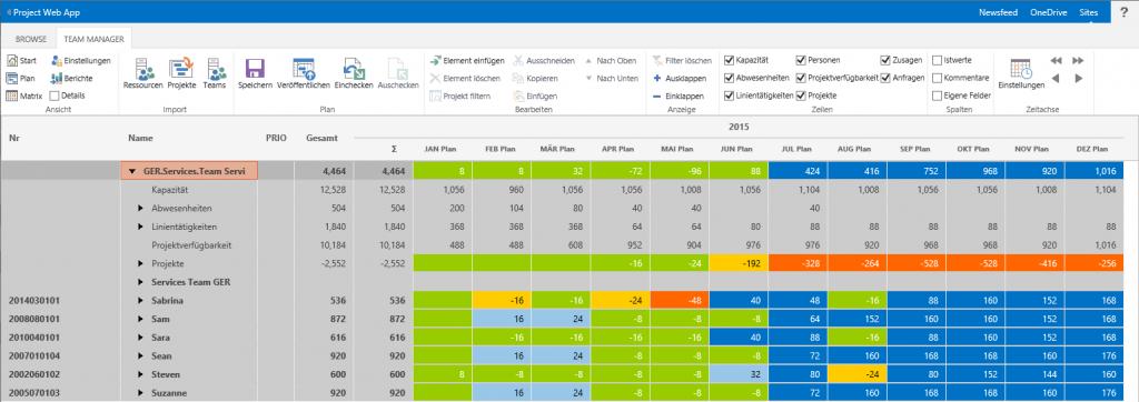 Ressourcenplanung mit SharePoint Tabelle
