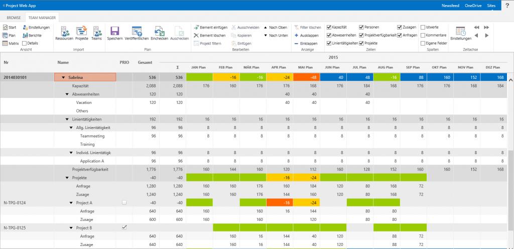 Ressourcenplanung mit SharePoint: Status und alle Tätigkeiten aus Abwesenheiten, Linie und Projekten
