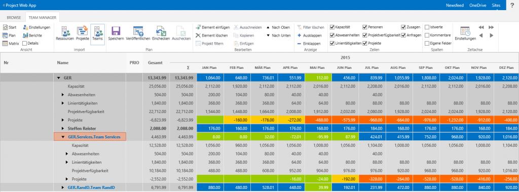 Ressourcenplanung mit SharePoint: Abbildung beliebiger hierarchischer Teamstrukturen