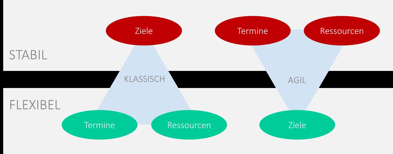 ressourcenkonflikte agil: Ergebnisoffenheit