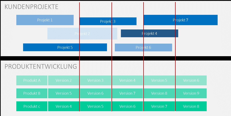 ressourcenkonflikte agil: Interne_vs_Kundenprojekte