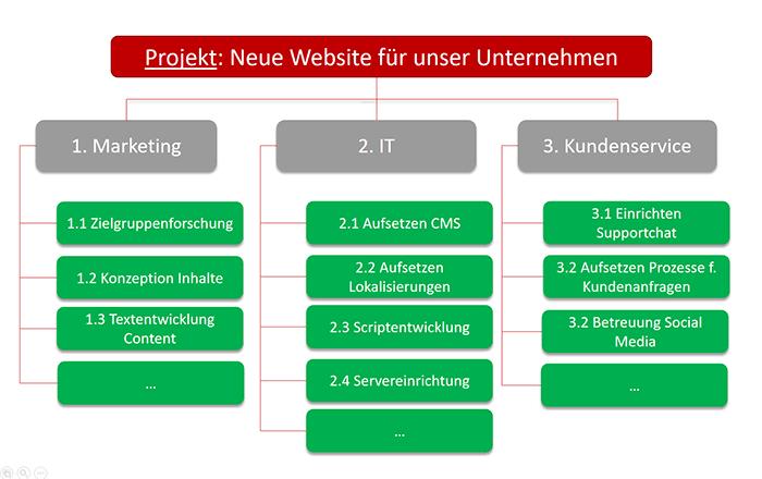 Beispiel funktionsorientierter Projektstrukturplan