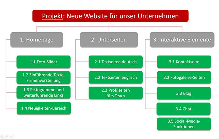 Beispiel objektorientierter Projektstrukturplan