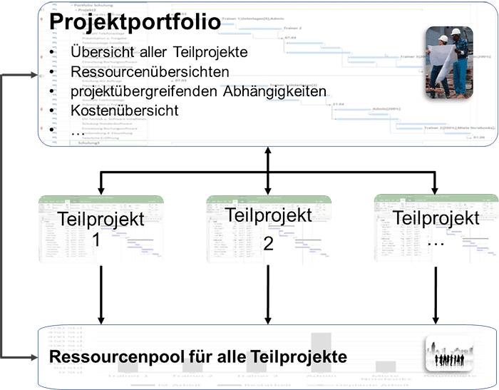 Multiprojektmanagement ohne Microsoft Project Server Bild 1