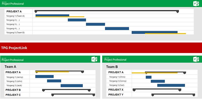 Prozesse Resssourcenplanung - Personenplanung-Linie