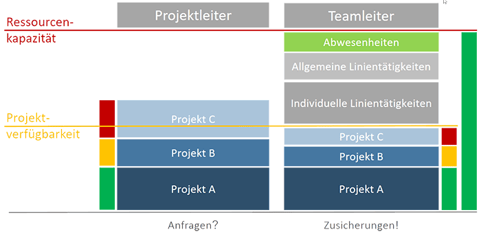 Genauigkeit in der Ressourcenplanung Bild 2