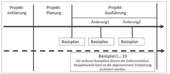 Basispläne - Microsoft Project Projektplan
