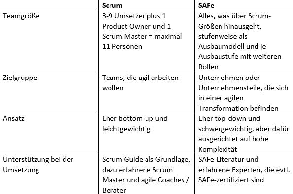 Bild: Die Unterschiede zwischen Scrum und SAFe