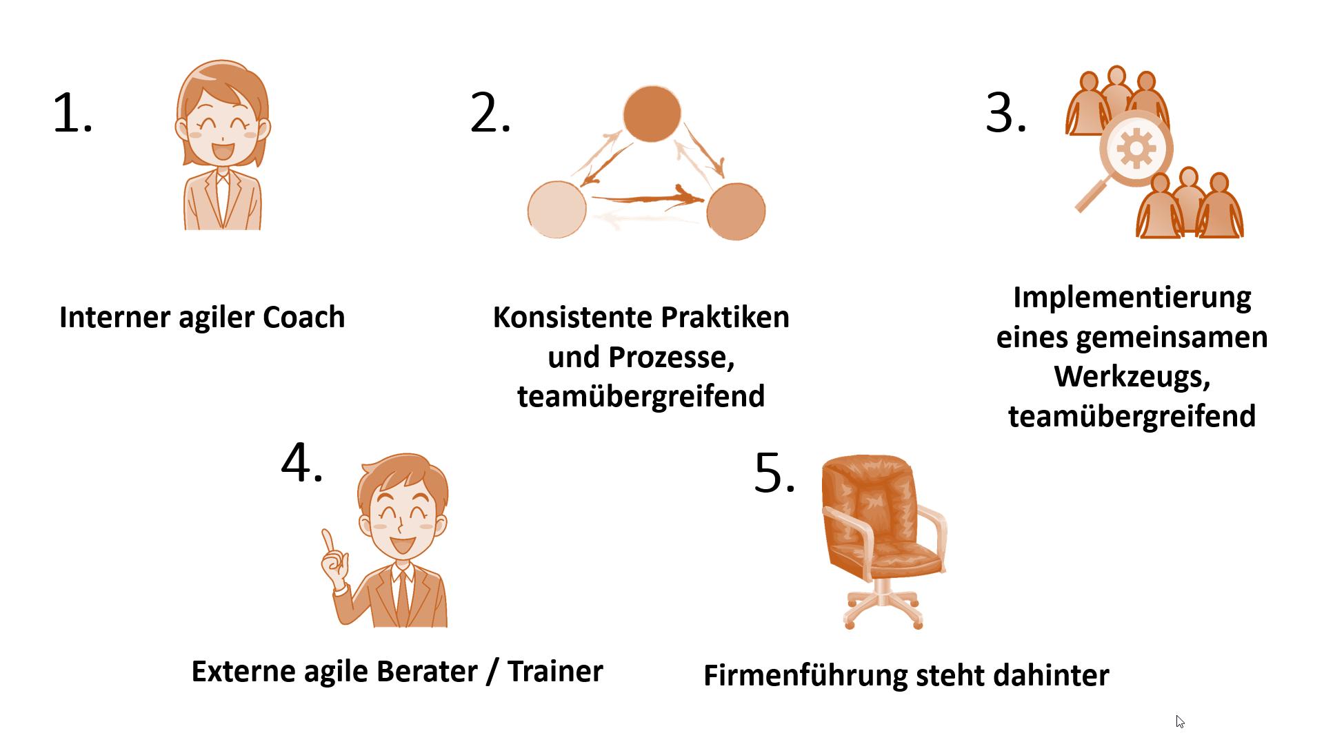 """Beratung, Konsistenz und Unterstützung durchs Management sind laut """"State of Agile"""" die wichtigsten Faktoren für eine erfolgreiche Skalierung agiler Prozesse und Denkweisen"""