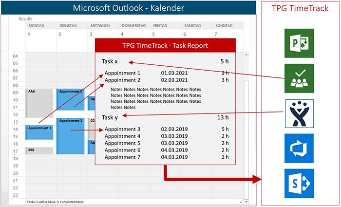 Die optimale Umgebung für Multiprojektmanagement: Spart Zeit, reduziert Fehler: Synchronisierte Zeitrückmeldung aus Outlook