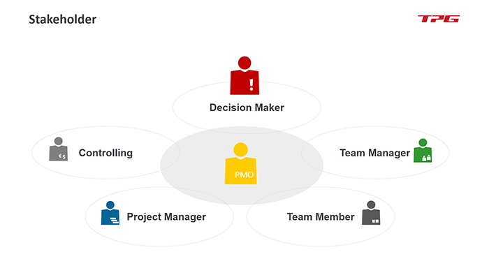 as PMO steht im Zentrum des Multiprojektmanagements.