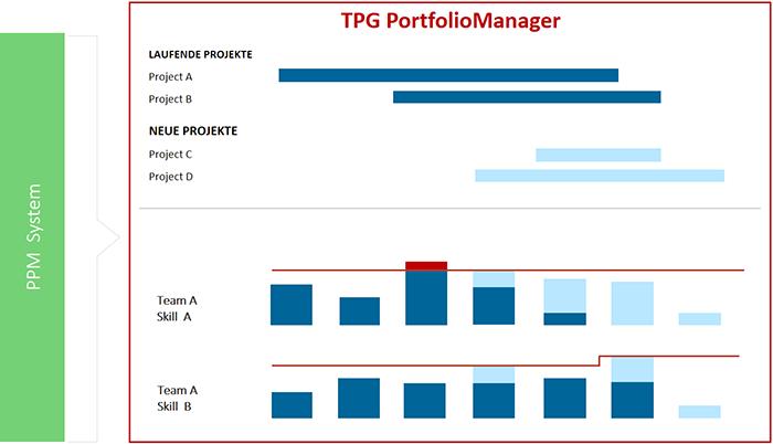 Die optimale Umgebung für Multiprojektmanagement: Überblick über den Projektfortschritt mit dem TPG PortfolioManager