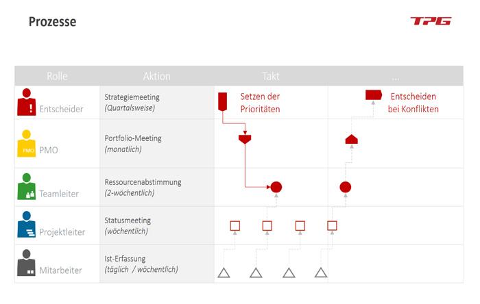 Bild: Prozesse geben den Stakeholdern sinnvolle Abstimmungszyklen vor