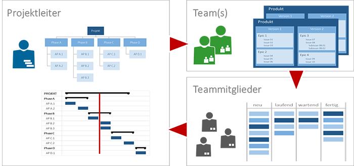 Aufgabenplanung Projektmanagement 1