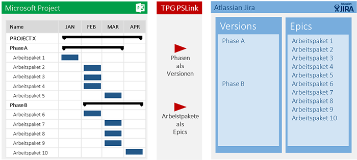 Bild 5: Synchronisation von beliebigen Strukturen zwischen Project und Jira . Aufgabenplanung im MS Project Umfeld