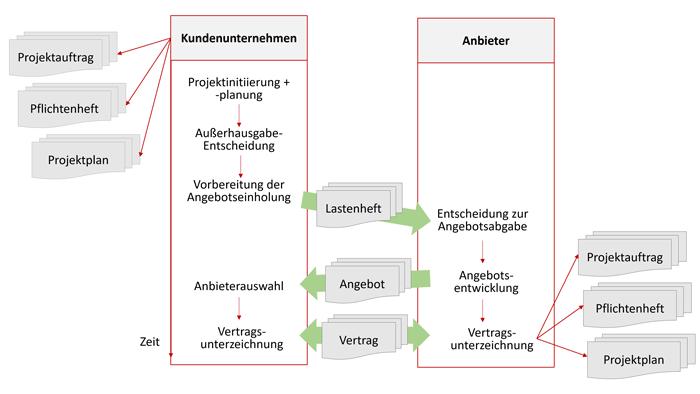 agile Vertragsmodelle Abfolge im Projekteinkauf