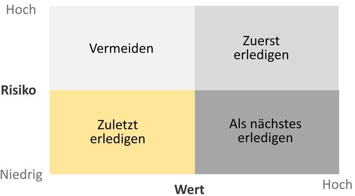 Agile Vertragsmodelle: Priorisierung von Anforderungen in agilen Kundenprojekten