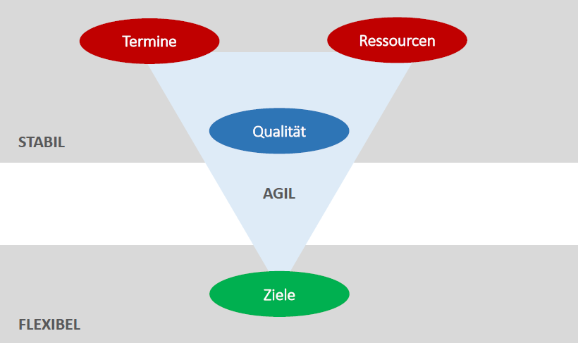 Product Owner, Agiles Projektmanagement - das agile Dreieck