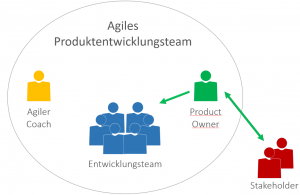 Product Owner, Agiles Produktentwicklungsteam