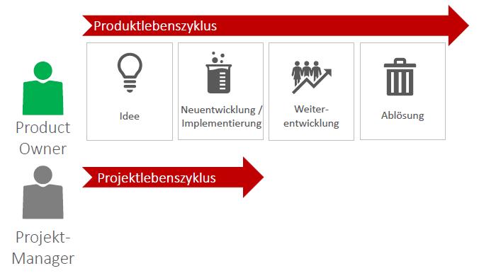 Product Owner, Agiles Projektmanagement - Unterscheidung Projektlebenszyklus und Produktlebenszyklus