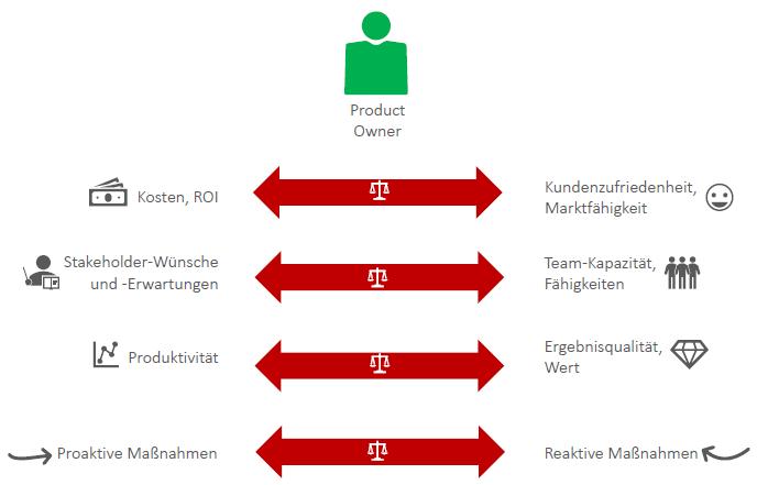 Product Owner , Agiles Projektmanagement, verschiedene Faktoren der Produktentwicklung