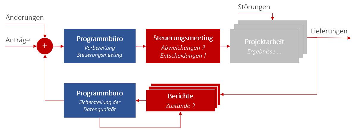 Programmmanagement - Einbindung des Program Management Office / Programmbüros in die Prozesse