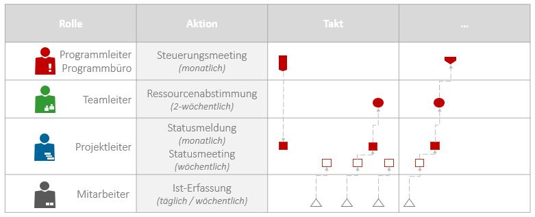 Programmmanagement - Takt Steuerungssitzungen