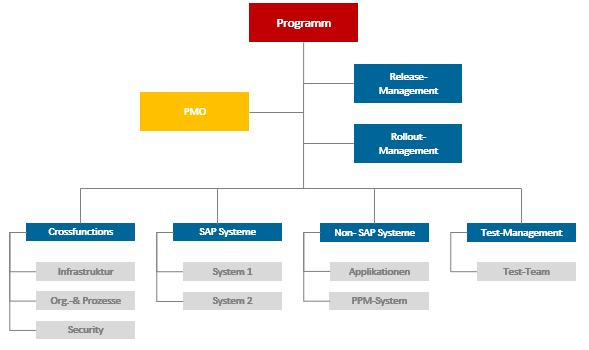 Programmmanagement - Beispiel Struktur IT-Programm
