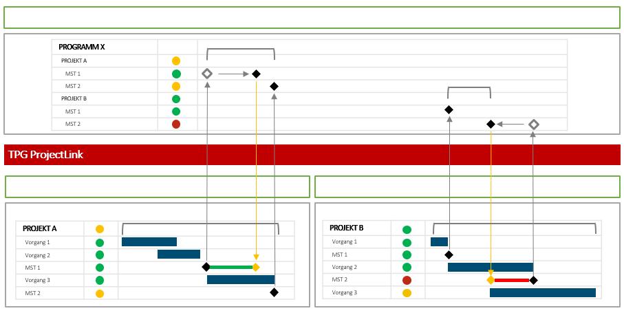 bottom-up und top-down Programmmanagement