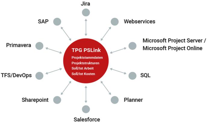 TPG PSLink -Programmanagement