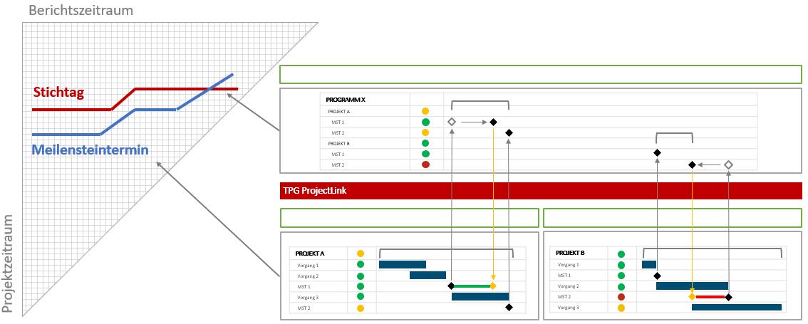 Programmmanagement - MTA mit Stichtagen